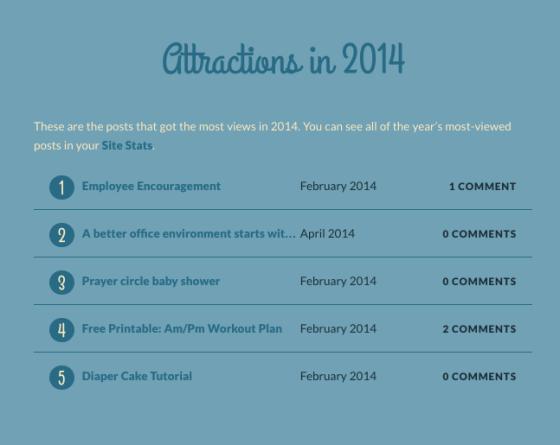 VeryValerie Blog 2014 stats